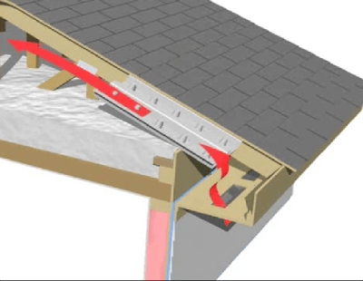 How Roof Ventilation  Works