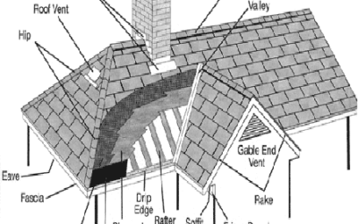 Parts of a Roof – Understanding Their Purpose